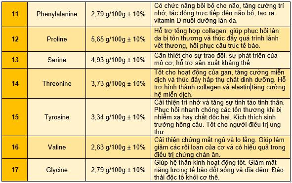 Phân tích thành phần công dụng yến sào rút lông khô Hồng Tuyết Linh